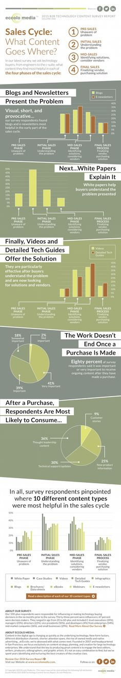 Content - The Best Content Types for Each Stage of the B2B Sales Cycle [Infographic] : MarketingProfs Article