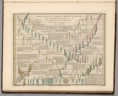Vintage Infographic Genealogical Chart of the Sixth Age of the World (1807)