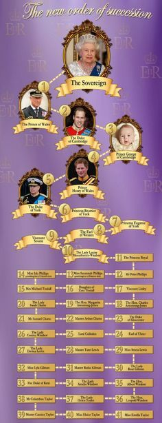 Baby girl for Zara Phillips Tindall, 17th January 2014 - Number 15 is Zara Tandall! - How the New Baby has changed the Succession to the Throne.