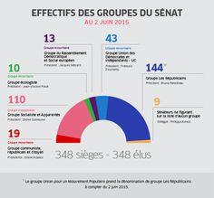 Les groupes politiques au Sénat