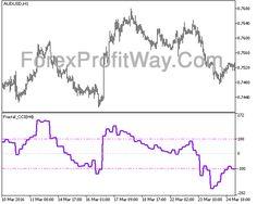 Download Fractal CCI HTF Forex Indicator Mt5