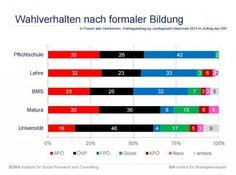 Mathematiknachhilfe (für die SPÖ und ÖVP)