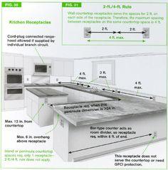 ❧ Kitchen Wiring Codes