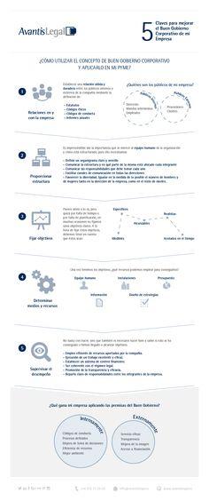 ¿Sabías que también es posible aplicar las técnicas de un buen gobierno corporativo en una pequeña o mediana empresa? Descubre cómo y sus beneficios en esta infografía.