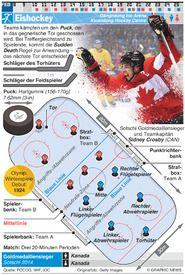 PYEONGCHANG 2018: Eishockey infographic