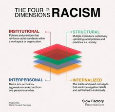 i know at least 2 dimensions that still exist - coolguides Equality And Diversity, Cultural Diversity, Racial Equality, Social Change, Social Work, Fourth Dimension, Black History Facts, Anti Racism, Sociology