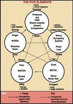The Five Elements chart