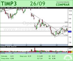 TIM PART S/A - TIMP3 - 26/09/2012 #TIMP3 #analises #bovespa