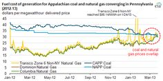Graph of coal and natural gas prices, the marginal cost of electricity generation with each converged recently.