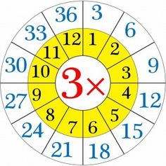multiplication worksheets wheels for kıds (1)