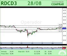 REDECARD - RDCD3 - 28/08/2012 #RDCD3 #analises #bovespa