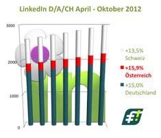 #LinkedIn steht kurz vor 3 Mio. Mitgliedern in #DACH - Österreich wächst am Stärksten