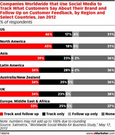 Looking at the differences worldwide, US-based companies were more likely to use social media to track mentions and follow up, with 46% of US companies and 45% of North American companies saying they did both. In Asia, the percentage of companies was lower, at 39%, and in both Latin America and Australia/New Zealand it was 34%.
