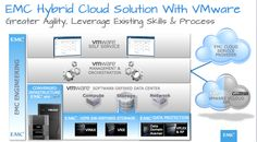 EMC SVP Josh Kahn discusses today's launch of the new EMC enterprise hybrid cloud solution, which delivers simplicity, agility, and infrastructure as a service.