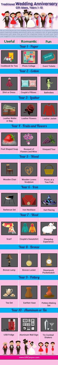 Ideas for Traditional Anniversary Gifts: Years 1-10 [Infographics]