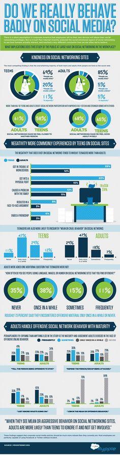 Infográfico revela como americanos se comportam nas redes sociais