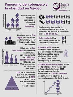 Datos de la obesidad