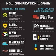 ABCD of Gamification