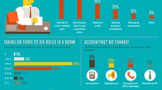 Small Business Owners: Here's How to Manage Your Time [INFOGRAPHIC]