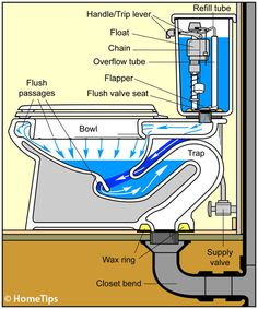 Useful Information About House Drainage System - Engineering Discoveries Plumbing Drains, Plumbing Tools, Bathroom Plumbing, Plumbing Pipe, Bathroom Fixtures, Welding Table, House Drainage System, Systems Engineering, Mechanical Engineering
