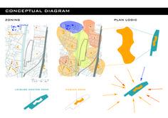 Individual Research and Program: Conceptual Diagram