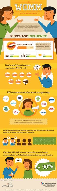 Word of mouth marketing #infographic #wom