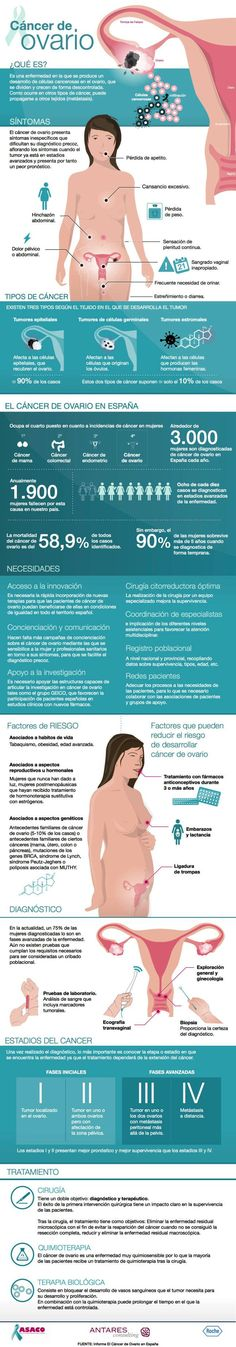 Cáncer de ovarios: síntomas, tipos y factores de riesgo. #salud #infografia #cancer