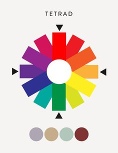 Tetrad Colour Scheme each colour used is equally distanced from the other in the colour wheel