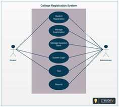 Use case diagram example template of online hr system use case a simple template showing the system of students registration process in a college create your more information more information a use case diagram ccuart Image collections
