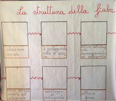 www.giuntiscuola.it lavitascolastica magazine opinioni diario-di-scuola un-arte-da-imparare-i-cartelloni
