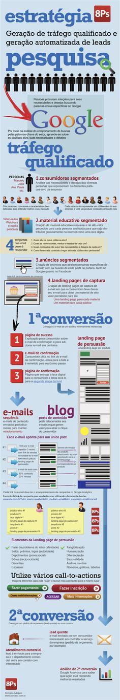 http://www.pedroquintanilha.com.br/8ps/infografico-com-estrategia-de-captura-de-contatos-8ps/