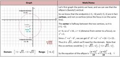 Graph Ellipse from a Few Points