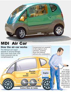 MDI Air Car.