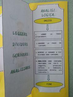 Italian Grammar, Italian Language, Primary School, Reggio, Coding, Teaching, Homeschooling, Studio, Children