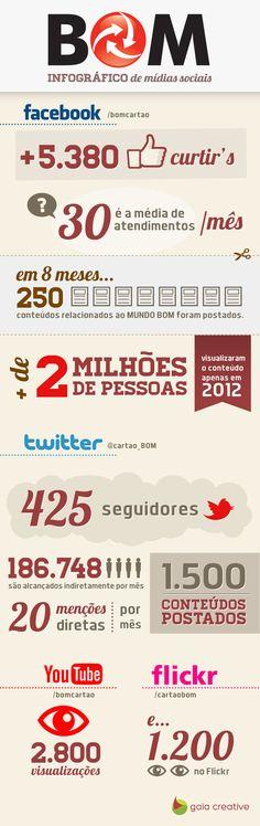 Infográfico do Cartão BOM sobre a sua atuação nas mídias sociais.