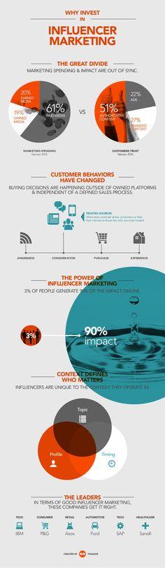 Por qué invertir en marketing de influencers #inforafia #infographic #marketing