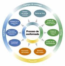 Sistemas de planificación de recursos empresariales Los sistemas de planificación de recursos empresariales, o ERP (por sus siglas en inglés, Enterprise Resource Planning) son sistemas de información gerenciales que integran y manejan muchos de los negocios asociados con las operaciones de producción y de los aspectos de distribución de una compañía en la producción de bienes o servicios.