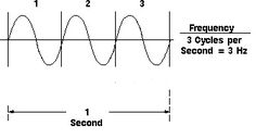 antenna frequency graph copy