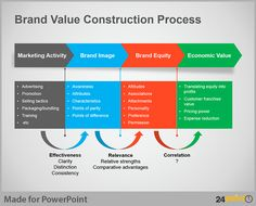 Brand Value Construction Process