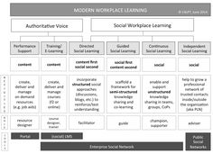 Jane Hart's 4 Models of Social Workplace Learning. @C4LPT