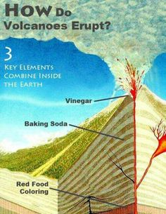 What I have always thought about these model volcanoes!