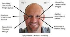 Related image Signs Of Lying, Eye Pattern, Feelings, Image
