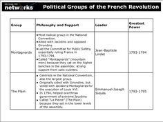 division of french society during the th century french political groups of the french revolution montagnards the plain
