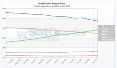 Free and real-time web analytics  StatCounter Global Stats  #ui #web #stats #analytics