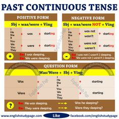 Structure of Past Continuous Tense – English Study Page – Eadaion Alinga English Grammar For Kids, Teaching English Grammar, English Language Learning, Learn English Words, English Writing, English Study, English Lessons, English English, English Pronouns