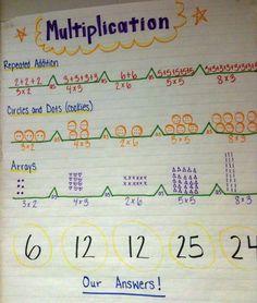 Bridge Map Multiplication | Thinking Maps