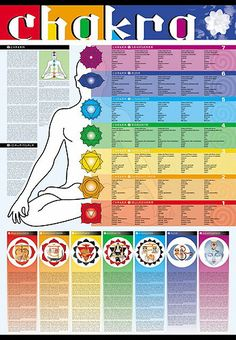 metaphysical spiritual color chart printable | Original articles from our library related to the Chakra Colours. See ...