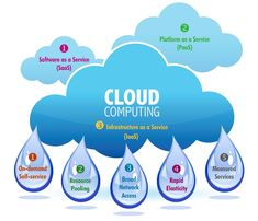 Companies are using other public cloud services, including infrastructure as a service  to add more storage or compute services on a moment's notice, and platform as a service  for cloud-based application development and deployment environments.
