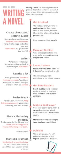 Creative Writing Tips, Book Writing Tips, Writing Ideas, Writing Inspiration, Writing Courses, Self Publishing, Online Work, Book Making, Outlines
