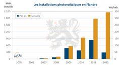 Pak minder nieuwe zonnepanelen in Vlaanderen
